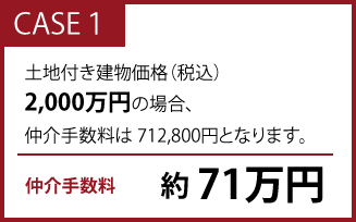 土地付き建物価格(税込)2,000万円の場合、仲介手数料は 712,800円(約71万円)となります。