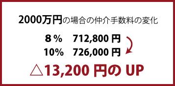 2000万円の場合の仲介手数料の変化8%712,800円から10%726,000円になり△13,200円のUP